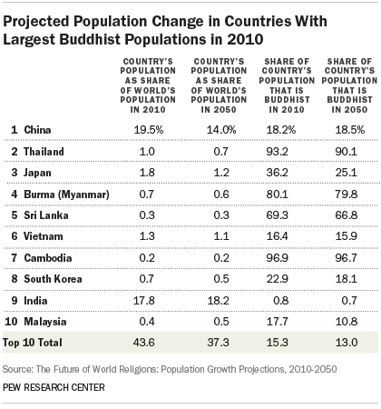 Projected Population Change in Countries With Largest Buddhist Populations in 2010