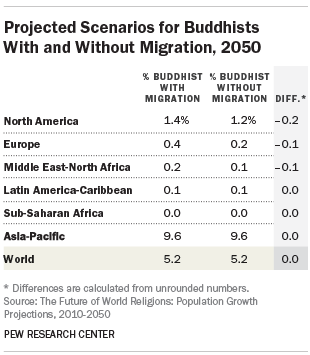 Projected Scenarios for Buddhists With and Without Migration, 2050
