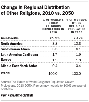 Change in Regional Distribution of Other Religions, 2010 vs. 2050