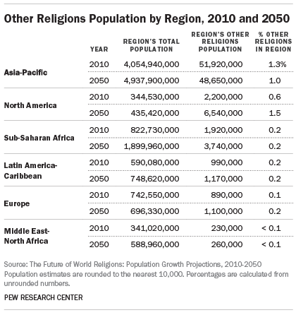 Other Religions Population by Region, 2010 and 2050