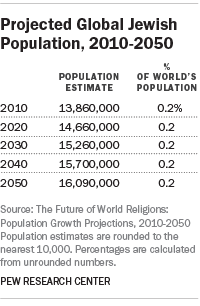 Projected Global Jewish Population, 2010-2050