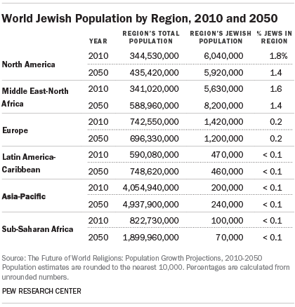 World Jewish Population by Region, 2010 and 2050