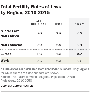 Total Fertility Rates of Jews by Region, 2010-2015
