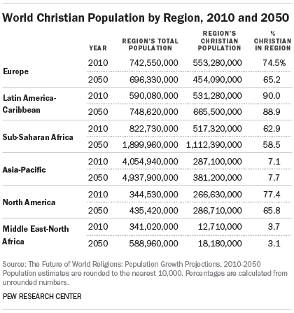 World Christian Population by Region, 2010 and 2050