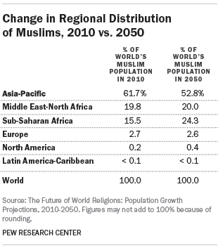 Change in Regional Distribution of Muslims, 2010 vs. 2050