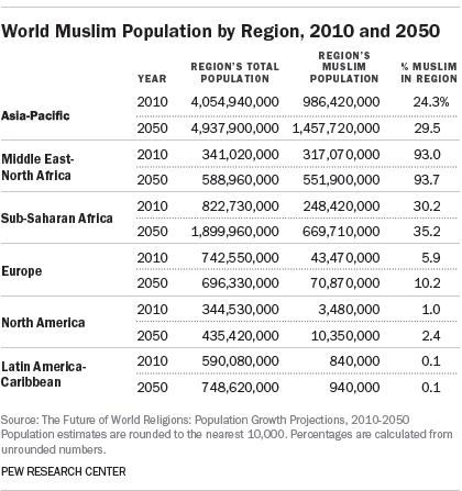 World Muslim Population by Region, 2010 and 2050