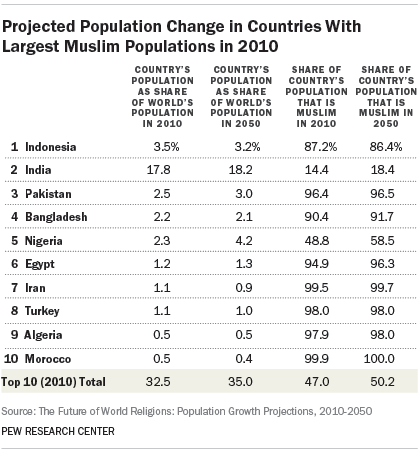 Projected Population Change in Countries With Largest Muslim Populations in 2010