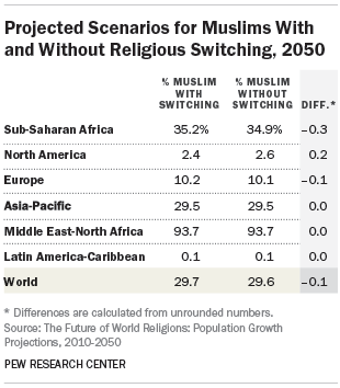 Projected Scenarios for Muslims With and Without Religious Switching, 2050