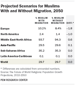 Projected Scenarios for Muslims With and Without Migration, 2050
