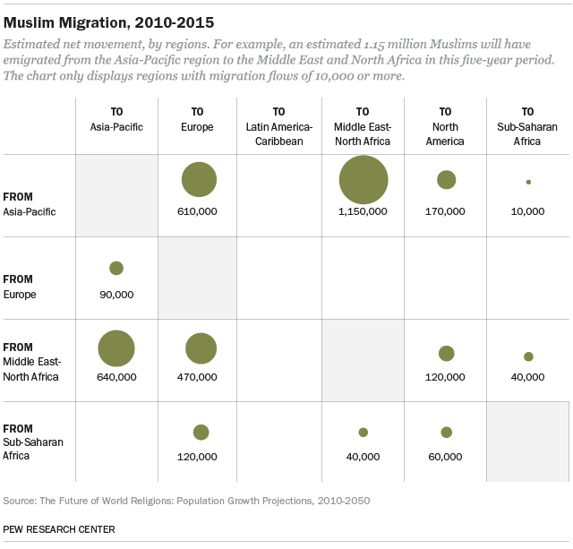 Muslim Migration, 2010-2015