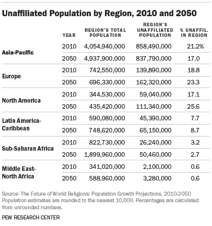 Unaffiliated Population by Region, 2010 and 2050