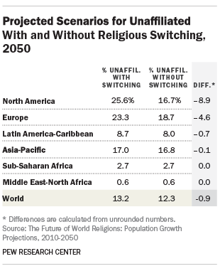 Projected Scenarios for Unaffiliated With and Without Religious Switching, 2050
