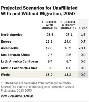 Projected Scenarios for Unaffiliated With and Without Migration, 2050