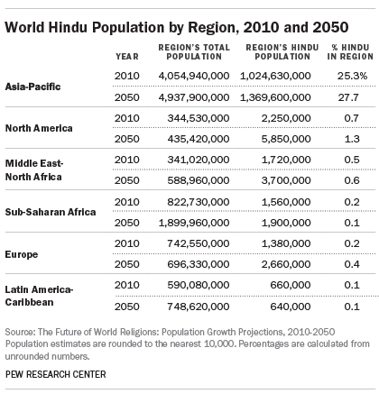 World Hindu Population by Region, 2010 and 2050