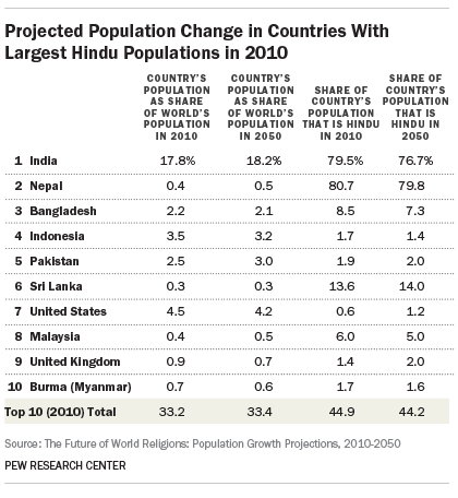 Projected Population Change in Countries With Largest Hindu Populations in 2010