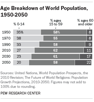 Age Breakdown of World Population, 1950-2050