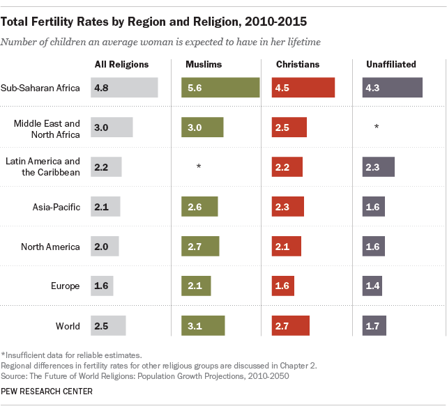 Total Fertility Rates by Region and Religion, 2010-2015