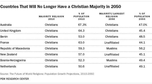 Countries That Will No Longer Have a Christian Majority in 2050