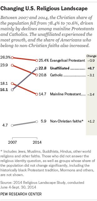 Changing U.S. Religious Landscape