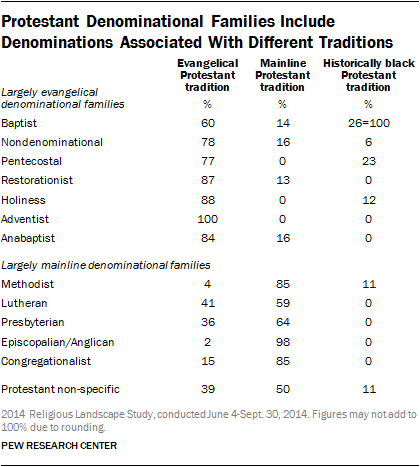 Protestant Denominational Families Include Denominations Associated With Different Traditions