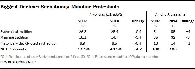 Biggest Declines Seen Among Mainline Protestants