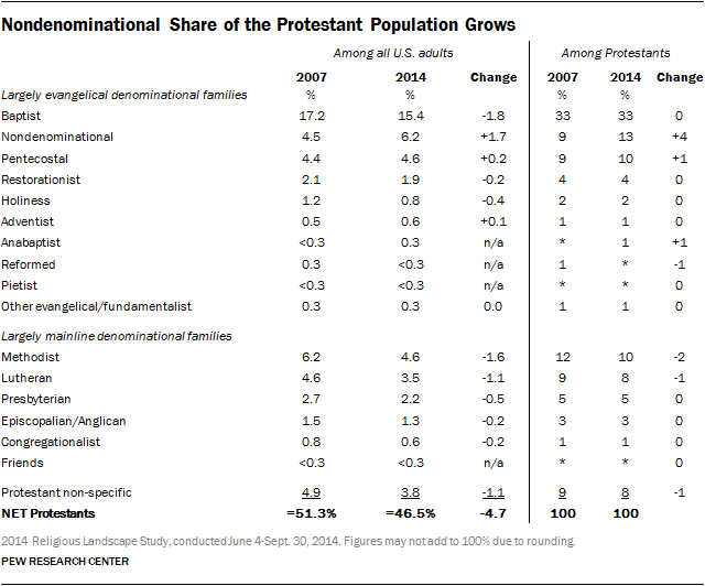 Nondenominational Share of the Protestant Population Grows