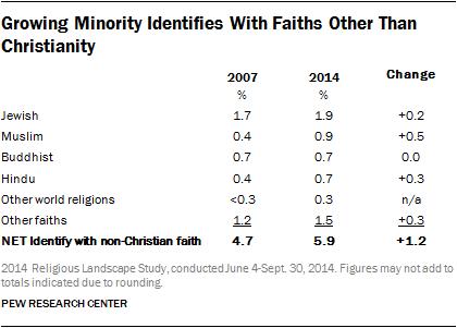 American Religion Statistics: Trends in U S  Religious