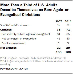More Than a Third of U.S. Adults Describe Themselves as Born-Again or Evangelical Christians
