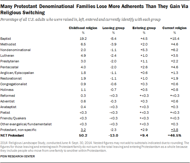 Many Protestant Denominational Families Lose More Adherents Than They Gain Via Religious Switching