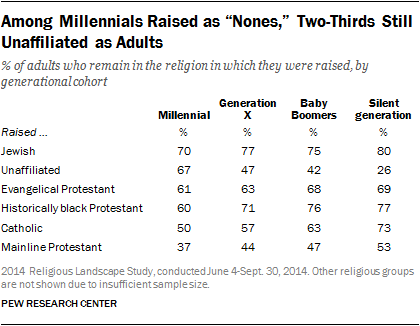 "Among Millennials Raised as ""Nones,"" Two-Thirds Still Unaffiliated as Adults"