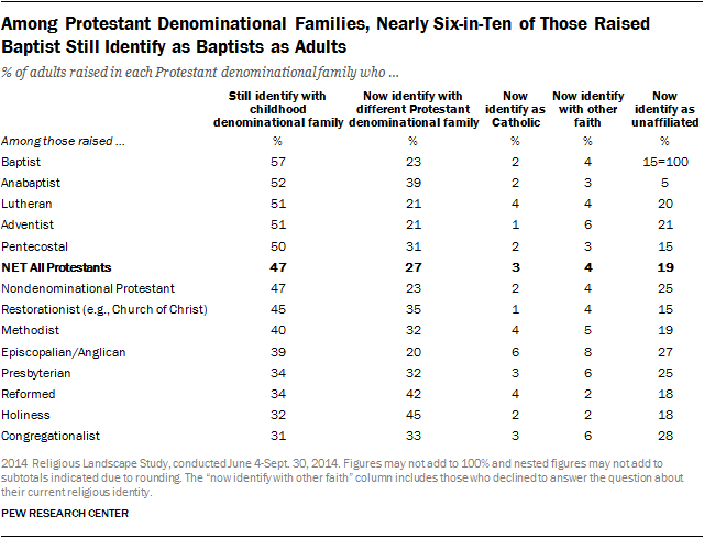 Among Protestant Denominational Families, Nearly Six-in-Ten of Those Raised Baptist Still Identify as Baptists as Adults