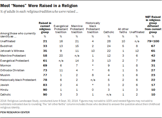 "Most ""Nones"" Were Raised in a Religion"