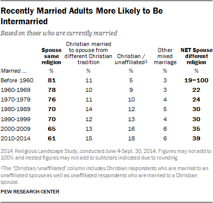 Recently Married Adults More Likely to Be Intermarried