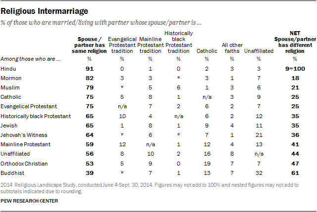 Religious Intermarriage
