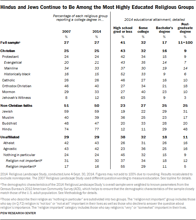 Hindus and Jews Continue to Be Among the Most Highly Educated Religious Groups