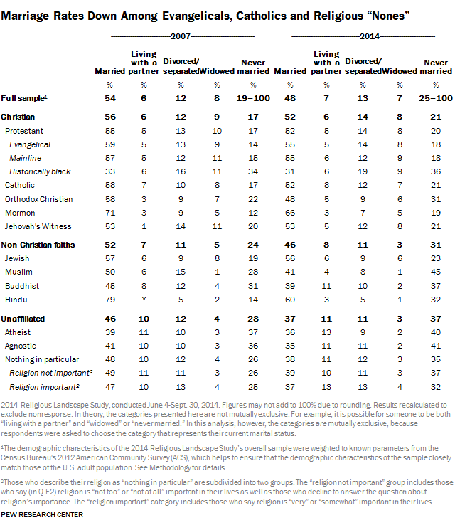 "Marriage Rates Down Among Evangelicals, Catholics and Religious ""Nones"""