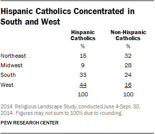 Hispanic Catholics Concentrated in South and West