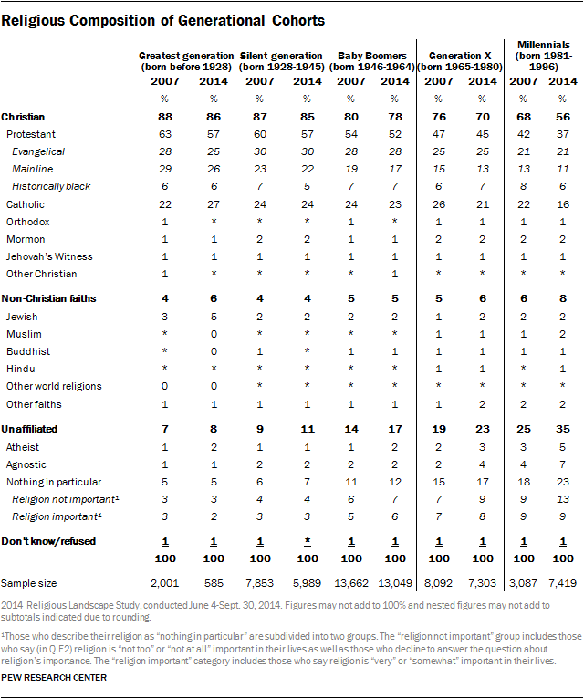 Religious Composition of Generational Cohorts
