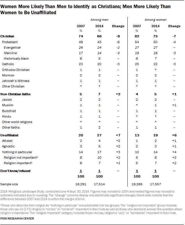 Women More Likely Than Men to Identify as Christians; Men More Likely Than Women to Be Unaffiliated