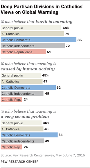 Deep Partisan Divisions in Catholics' Views on Global Warming