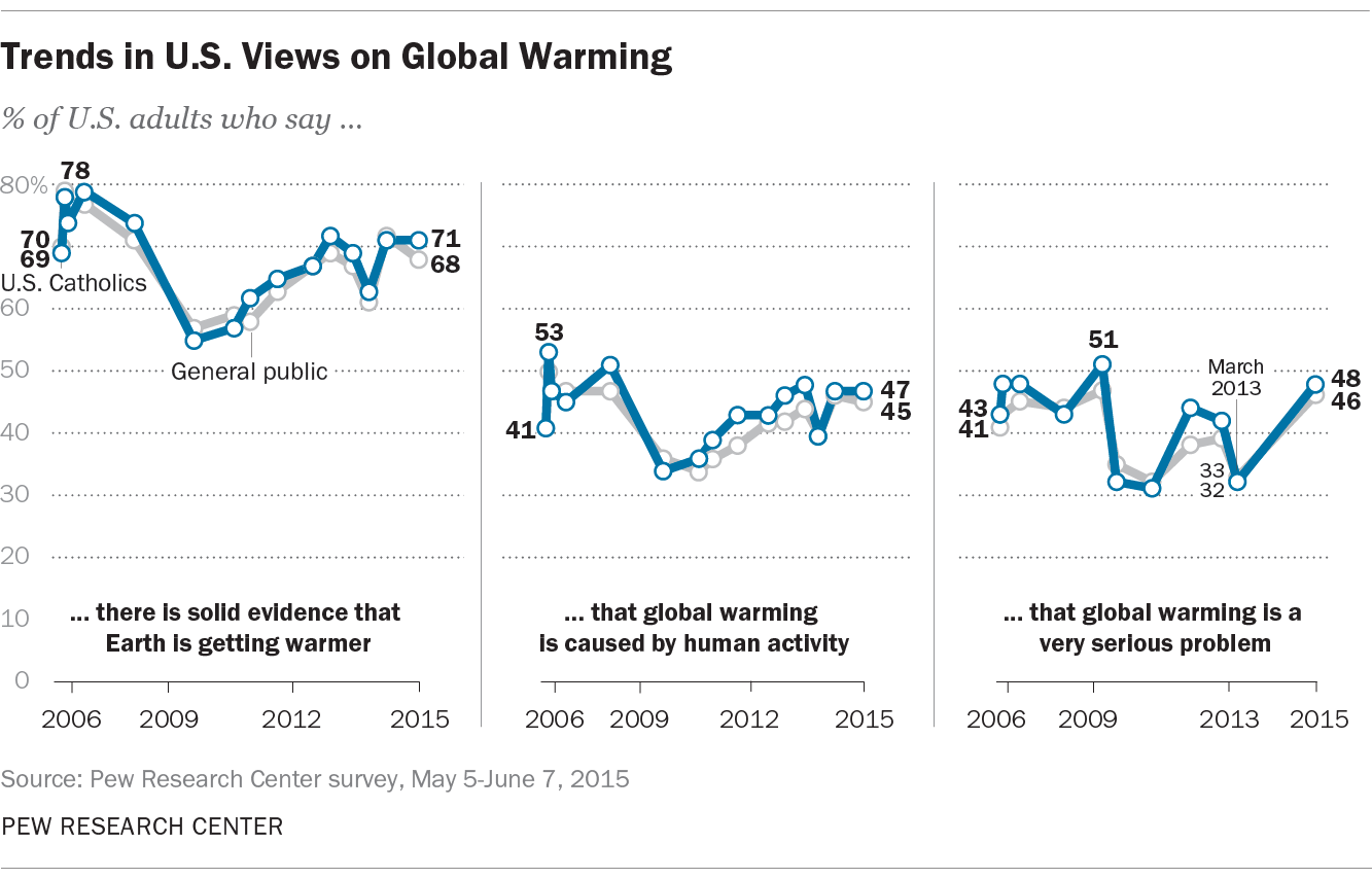 Trends in U.S. Views on Global Warming