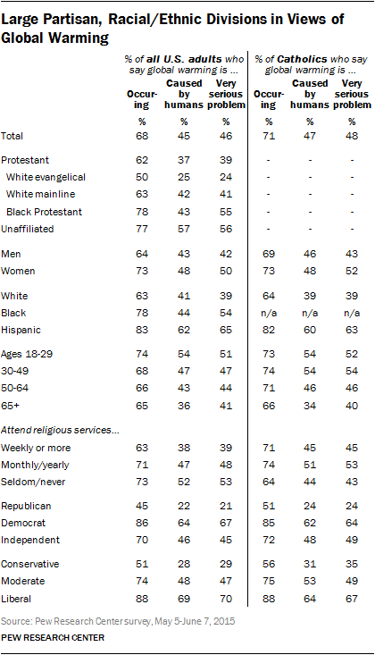 Large Partisan, Racial/Ethnic Divisions in Views of Global Warming