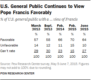 U.S. General Public Continues to View Pope Francis Favorably