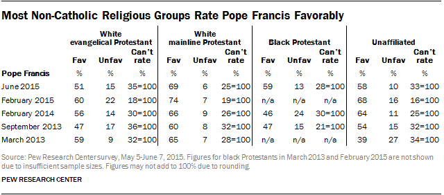 Most Non-Catholic Religious Groups Rate Pope Francis Favorably