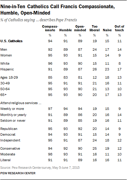 Nine-in-Ten Catholics Call Francis Compassionate, Humble, Open-Minded