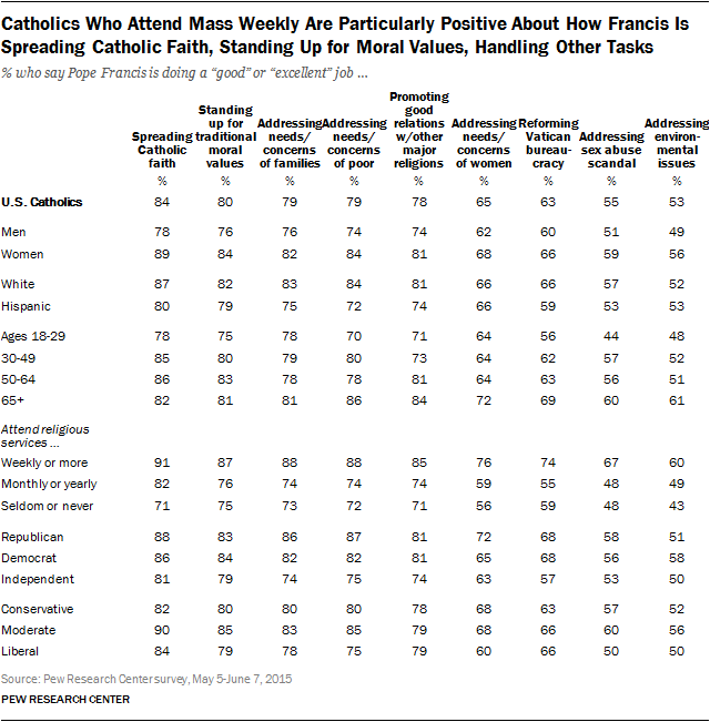 Catholics Who Attend Mass Weekly Are Particularly Positive About How Francis Is Spreading Catholic Faith, Standing Up for Moral Values, Handling Other Tasks