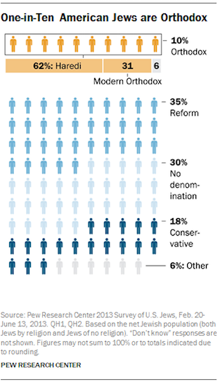 One In Ten American Jews Are Orthodox