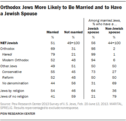 Orthodox Jews More Likely to Be Married and to Have a Jewish Spouse