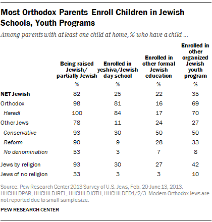 Most Orthodox Parents Enroll Children in Jewish Schools, Youth Programs