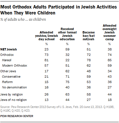 Most Orthodox Adults Participated in Jewish Activities When They Were Children